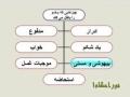 نور احکام 1 - توضیح المسایل Persian مبطلات وضو